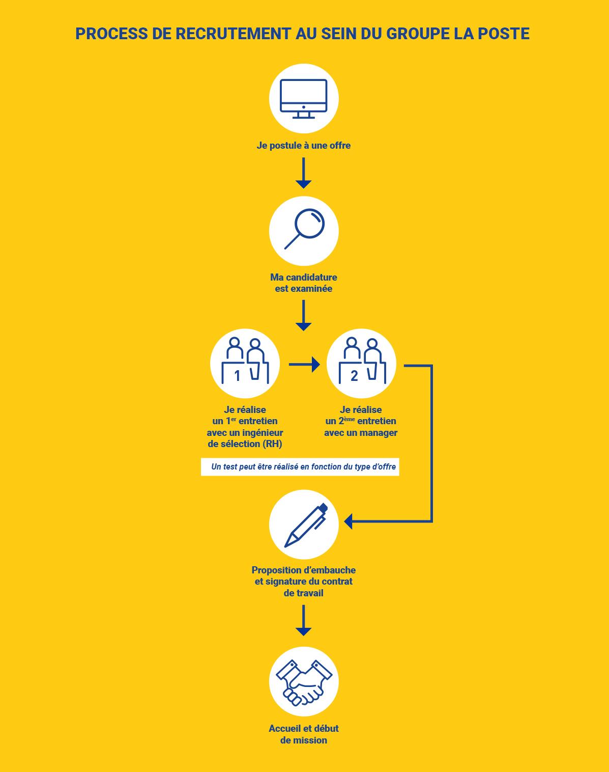 Infographie illustrant les étapes du processus de recrutement au sein du Groupe La Poste : Je Postule à une offre, ma candidature est examinée, je réalise un premier entretien avec un ingénieur de sélection (RH) puis je réalise un deuxième entretien avec un manager. Un test peut être réalisé en fonction du type d'offre. Avant dernière étape : proposition d'embauche et signature du contrat, dernière étape accueil et début de mission. Vous pouvez télécharger le document descriptif au Process de recrutement.