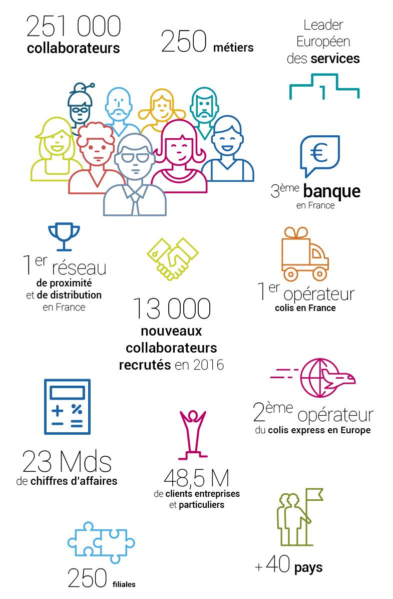 Chiffres clés 2016 : 251000 collaborateurs, 250 métiers, leader européen des services, 3ème banque de France, 1er réseau de proximité et de distribution de France, 1er opérateur colis en France, 13000 nouveaux collaborateurs recrutés en 2016, 2ème opérateur du colis express en Europe, 23 milliards de chiffre d'affaires, 48,5 millions de clients entreprises et particuliers, 250 filiales, un Groupe présent dans plus de 40 pays.