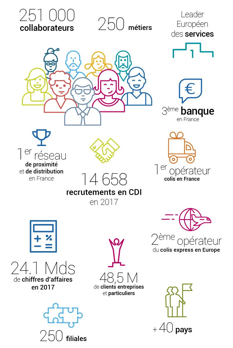 Chiffres clés 2017 : 251000 collaborateurs, 250 métiers, leader européen des services, 3ème banque de France, 1er réseau de proximité et de distribution de France, 1er opérateur colis en France, 14 658 recrutements en CDI en 2017, 2ème opérateur du colis express en Europe, 24,1 milliards de chiffre d'affaires, 48,5 millions de clients entreprises et particuliers, 250 filiales, un Groupe présent dans plus de 40 pays.