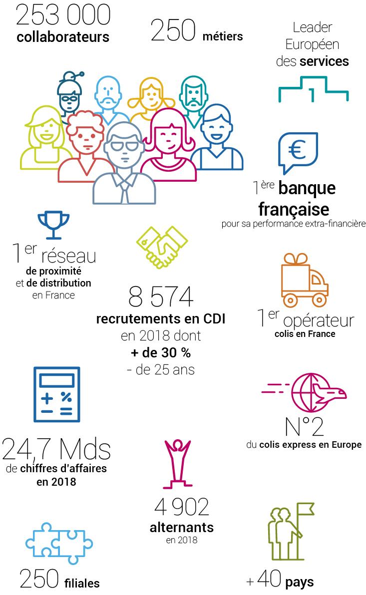 Chiffres clés 2018 : 253000 collaborateurs (Maison-mère et filiales), 250 métiers, leader européen des services, 1ère banque française pour sa performance extra-financière, 1er réseau de proximité et de distribution de France, 1er opérateur colis en France, 8 574 recrutements en CDI en 2018 dont + de 30% de - de 25 ans, 4902 alternants, 2ème opérateur colis express en Europe, 24,7 milliards de chiffre d'affaires, , 250 filiales, un Groupe présent dans plus de 40 pays.